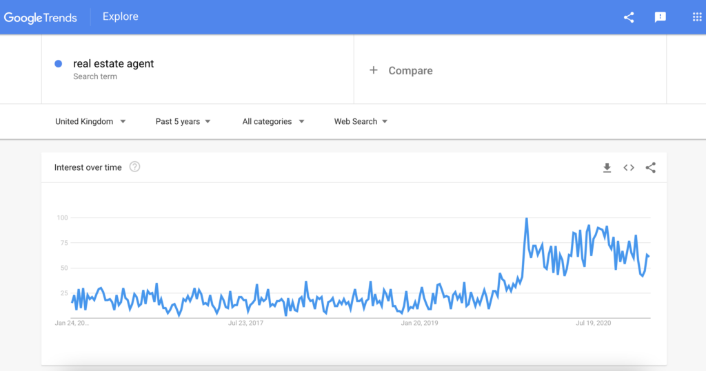 screenshot of positive google trend about real estate searches